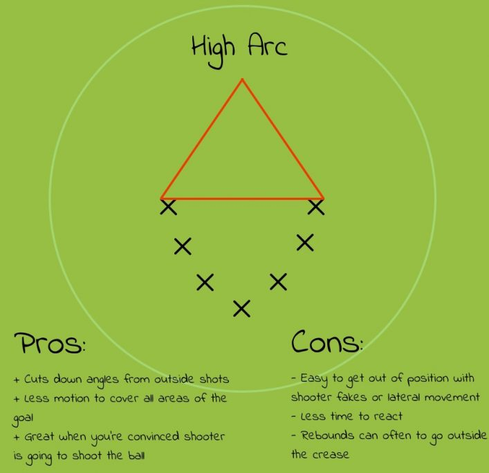 The 3 Types Of Lacrosse Goalie Arcs I Teach Which Is Right For You