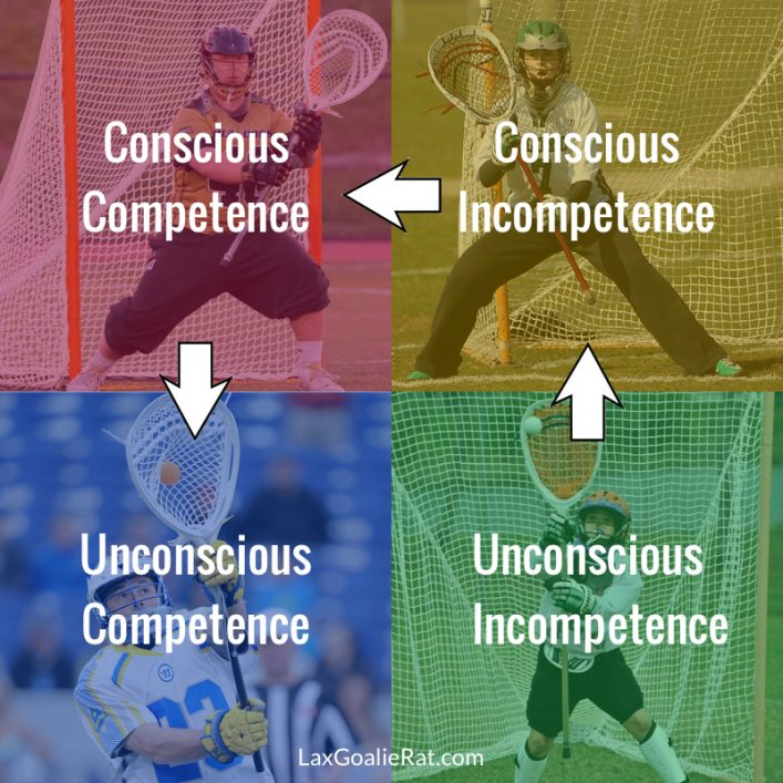 4 Stages of Lacrosse Goalie Development