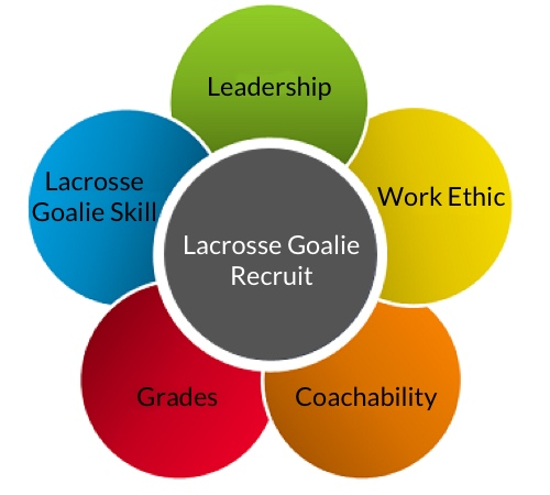 Lacrosse Diagram Recruit