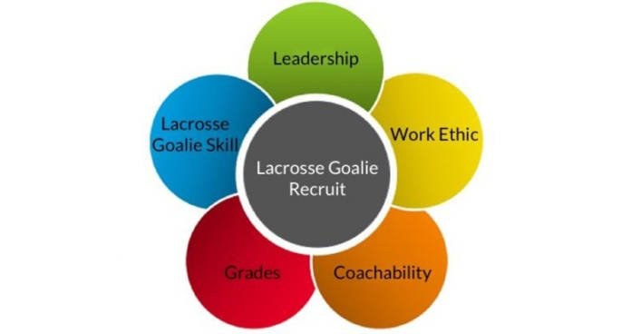 Lacrosse-Goalie-Recruit
