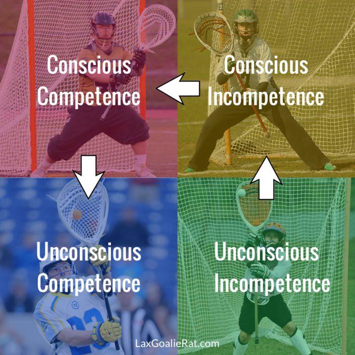 4-Stages-of-Lacrosse-Goalie-Development-1