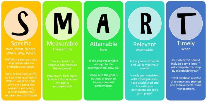 Smart Goals for Lacrosse Goalies