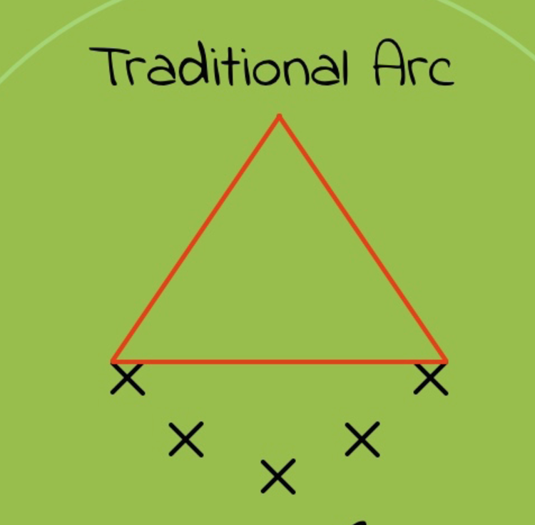 traditional-goalie-arc