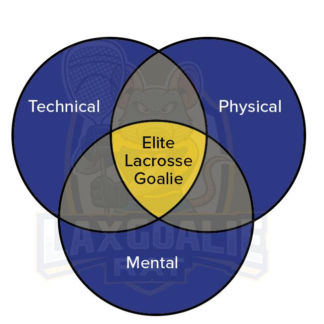 Elite-Lacrosse-Gaolie-Triad