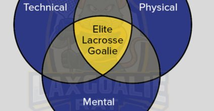 The Elite Lacrosse Goalie Triad: My Goalie Training Philosophy