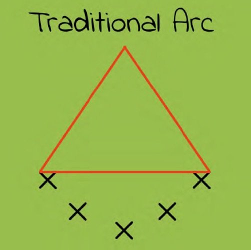 Traditional Arc